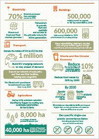 Climate Action Plan infograhic