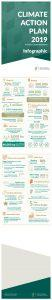 Climate Action Plan infographic